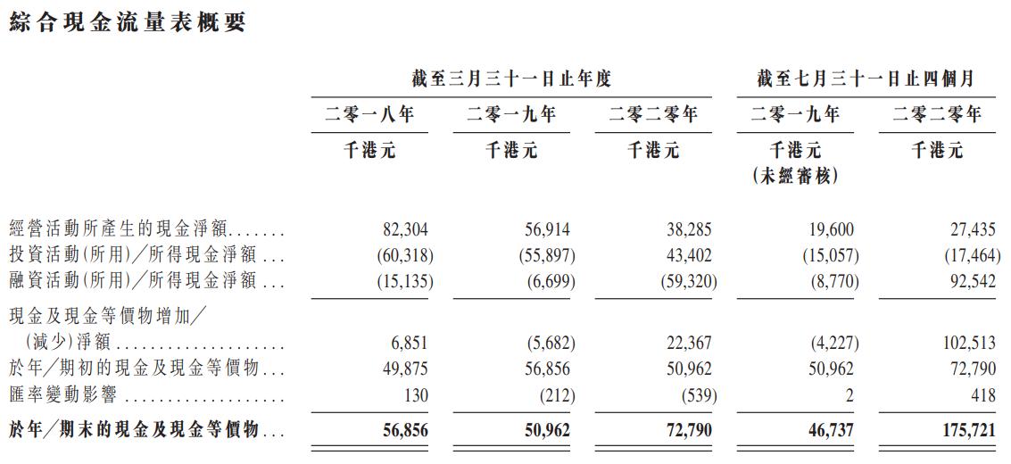 健倍苗苗-现金流量表.png