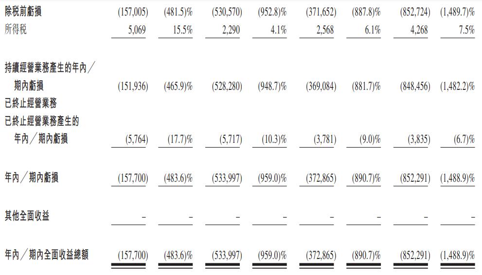 贝康医疗-B-综合损益表2.png
