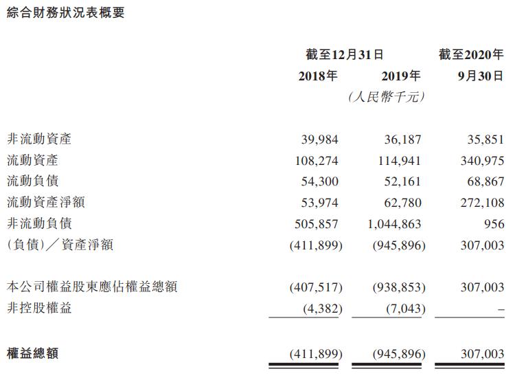 贝康医疗-B-资产负债表.png