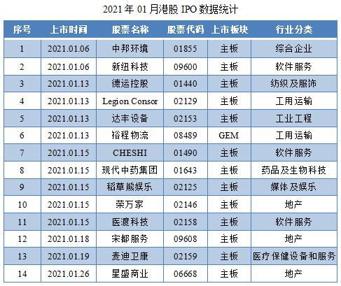 01-2021年01月港股IPO数据统计.png