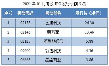 02-2021年01月港股IPO发行价前5名.png
