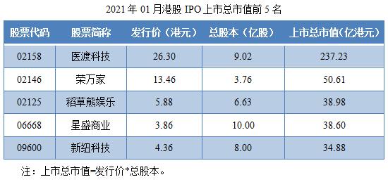 03-2021年01月港股IPO上市总市值前5名.png