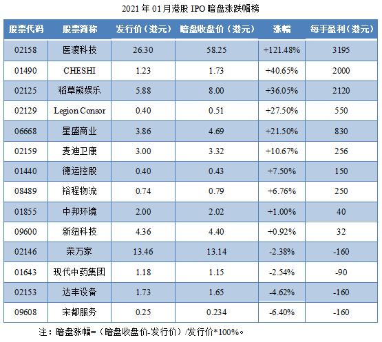 07-2021年01月港股IPO暗盘涨跌幅榜.png