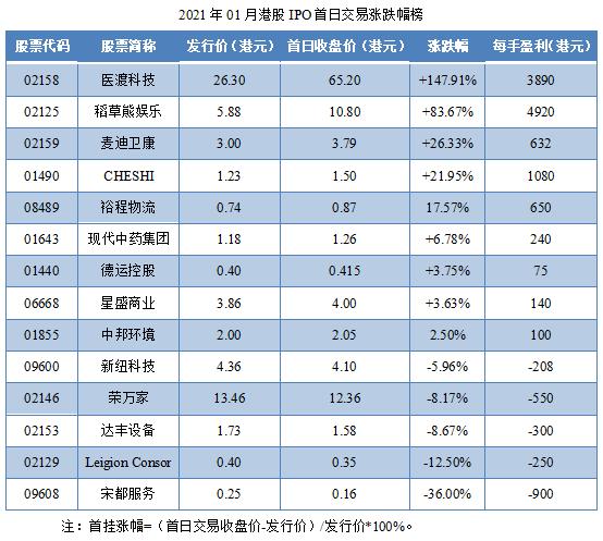 08-2021年01月港股IPO首日交易涨跌幅榜.png
