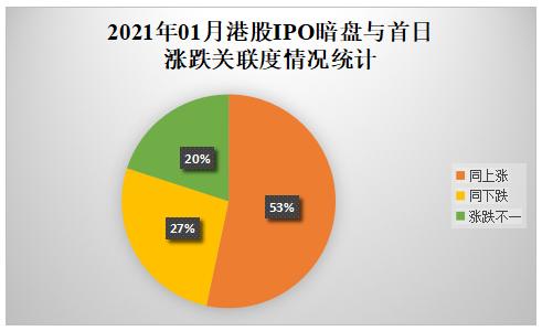 09-2021年01月港股IPO暗盘与首日涨跌关联度情况统计.png
