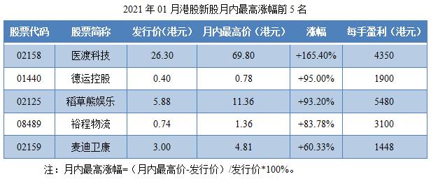 10-2021年01月港股新股月内最高涨幅前5名.png