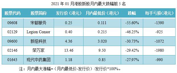11-2021年01月港股新股月内最大跌幅前5名.png