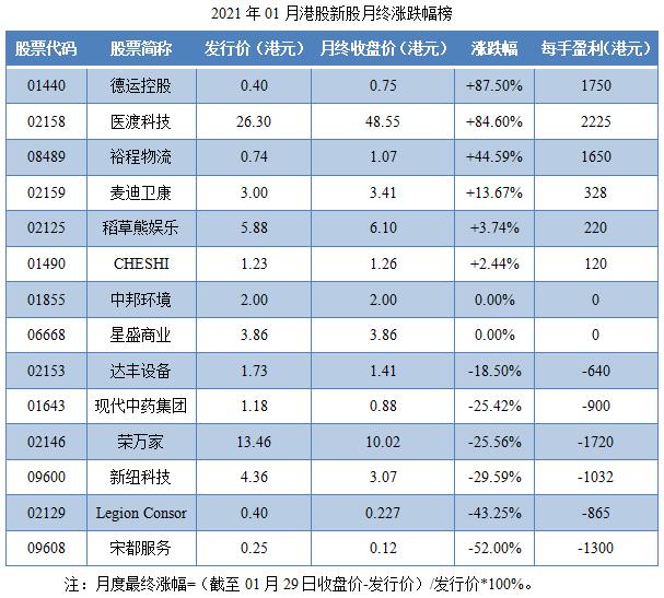 12-2021年01月港股新股月终涨跌幅榜.png