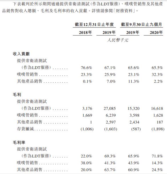 诺辉健康-B-按业务分部划分的收入贡献、毛利及毛利率.png