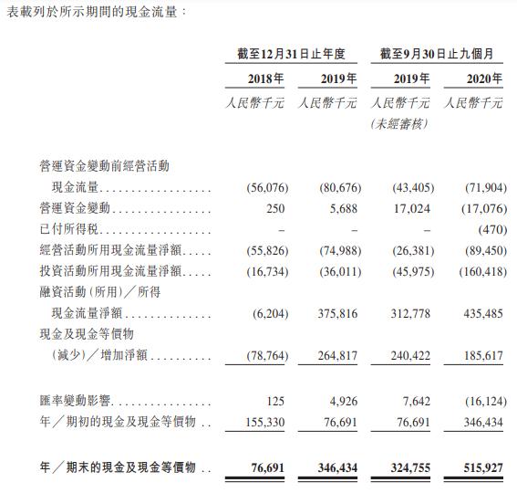 诺辉健康-B-现金流量表.png