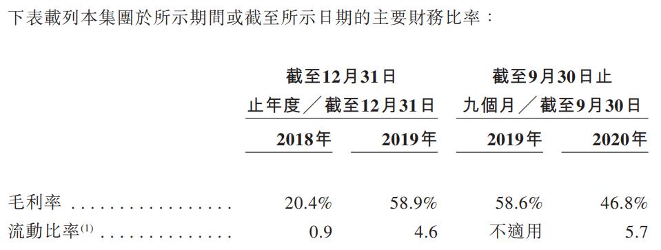 诺辉健康-B-主要财务比率.png