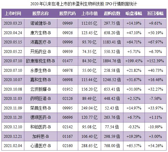 诺辉健康-B-同行业IPO行情表现.png