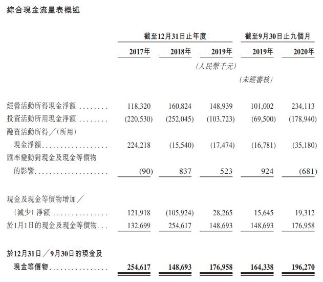 昭衍新药-现金流量表.png