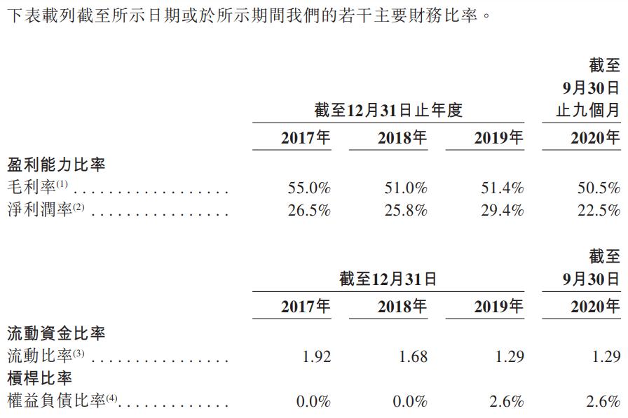 昭衍新药-主要财务比率.png
