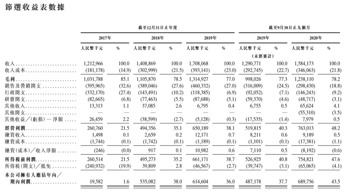 赛生药业-综合损益表.png