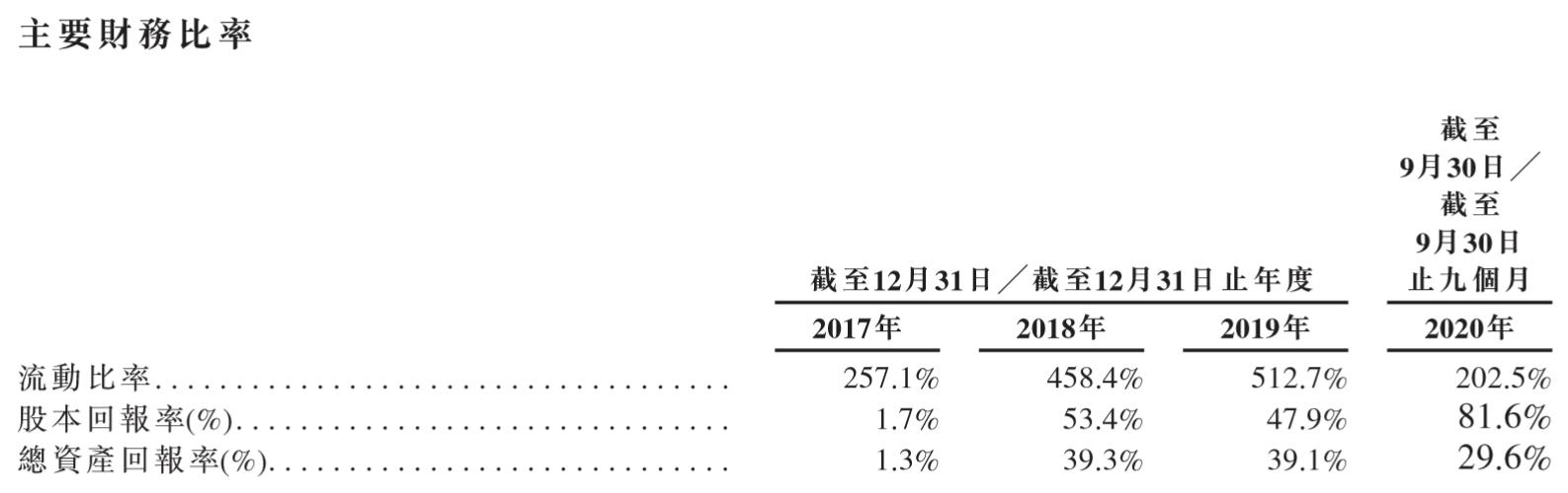 赛生药业-主要财务比率.png