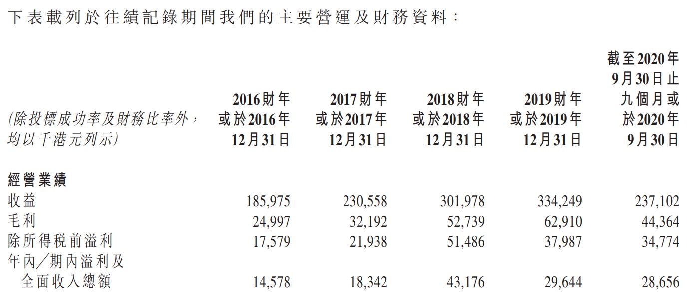 盈汇企业控股-综合损益表.png