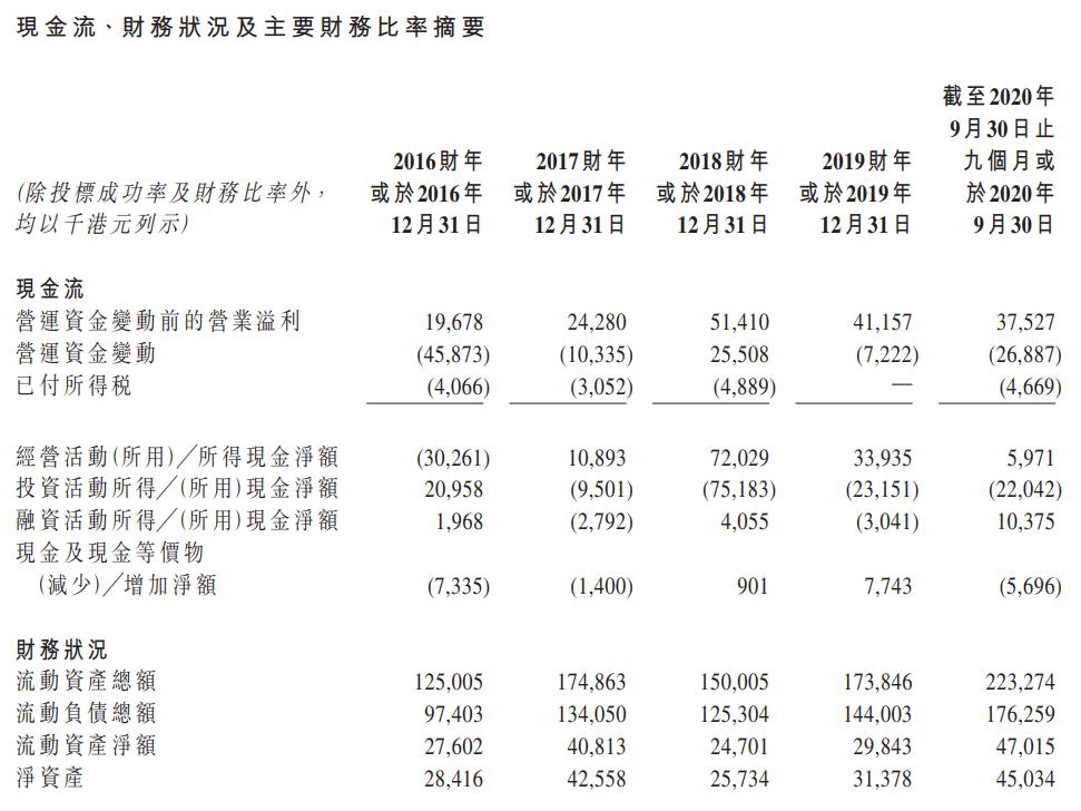 盈汇企业控股-现金流量表及资产负债表.png