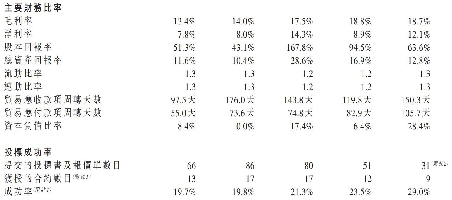 盈汇企业控股-主要财务比率.png