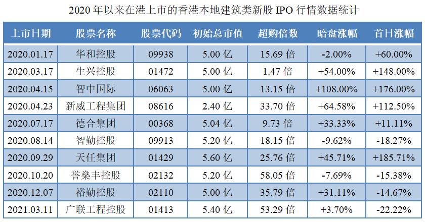 盈汇企业控股-同行业IPO行情表现.png