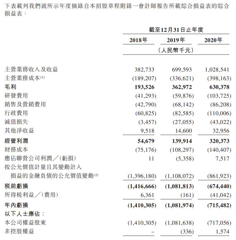 联易融科技-W-综合损益表.png