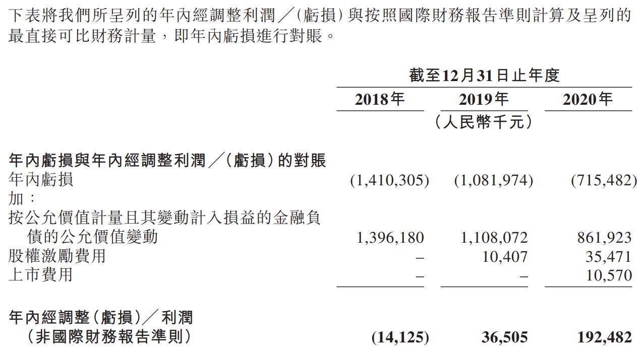 联易融科技-W-净利润及经调整净利润.png