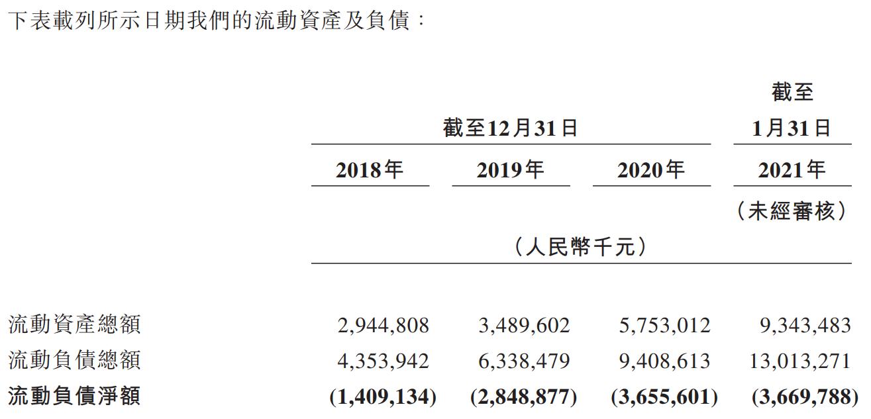 联易融科技-W-资产负债表.png