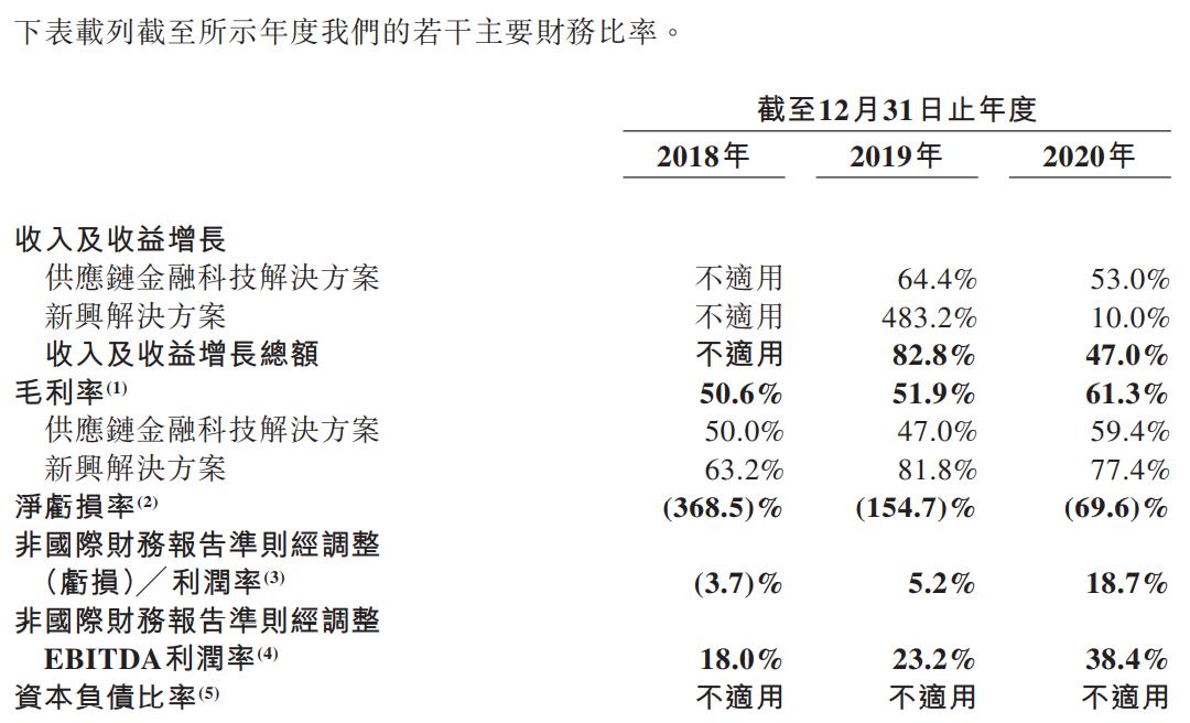联易融科技-W-主要财务比率.png