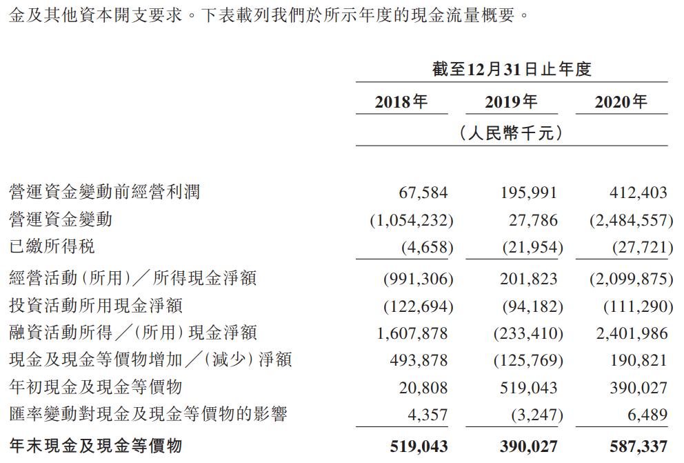 联易融科技-W-现金流量表.png