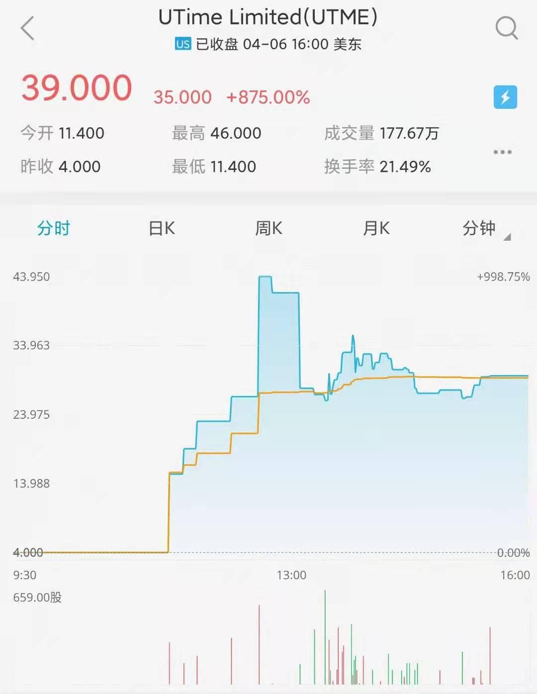 UTME首日上市分时图.jpg
