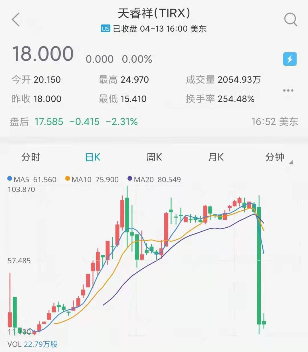 天睿祥日K线图.jpg