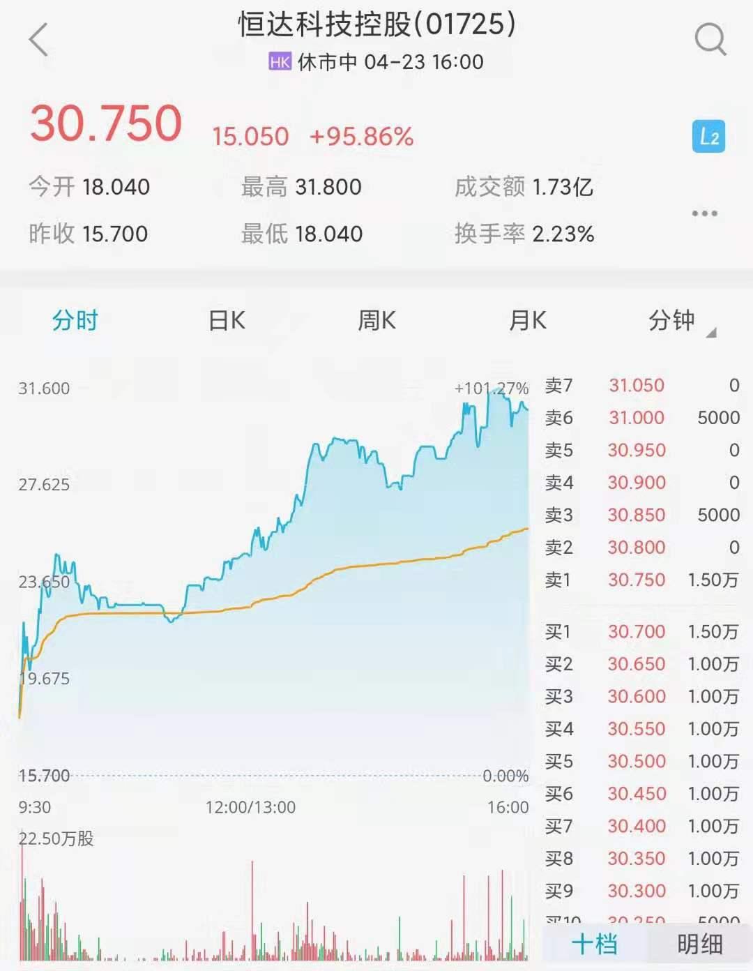 恒达科技控股2021.04.23分时图.jpg