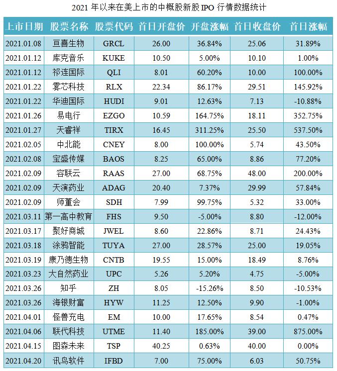 03-2021年以来在美上市的中概股新股IPO行情数据统计.png