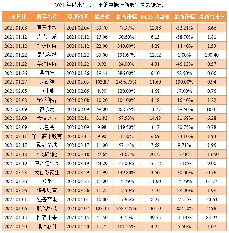 04-2021年以来在美上市的中概股新股行情数据统计.png