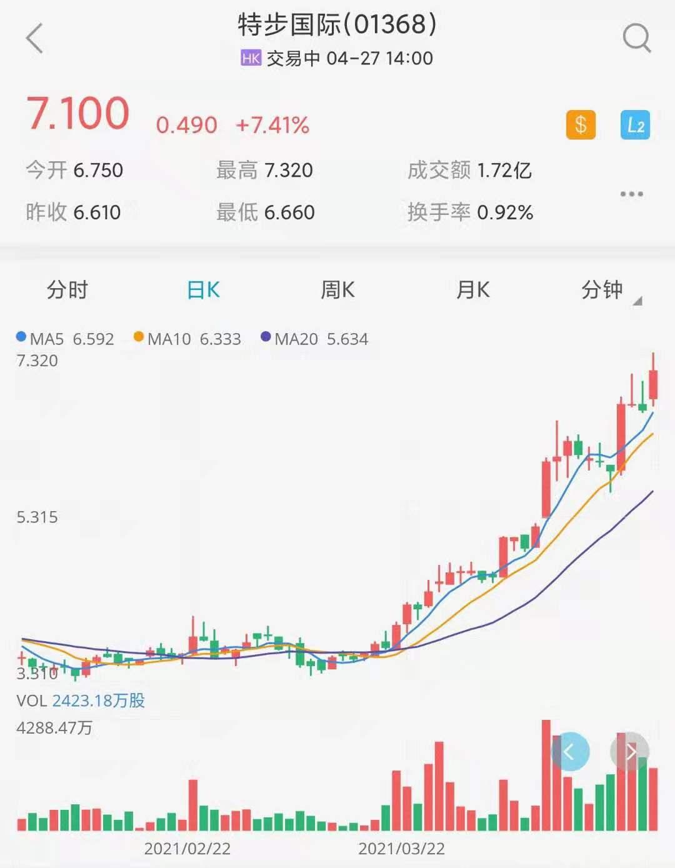 特步国际-日K线图.jpg