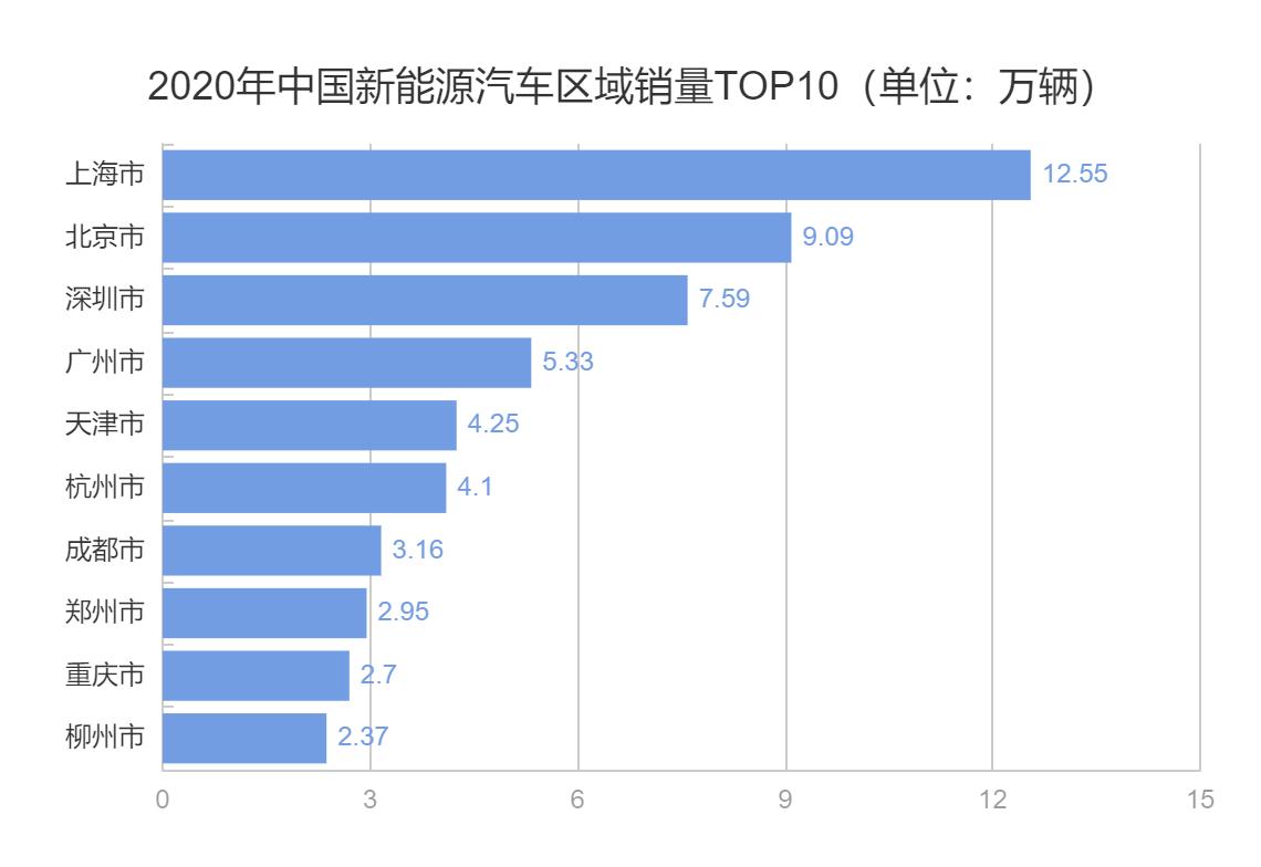 020年中国新能源汽车区域销量TOP10(单位:万辆).png