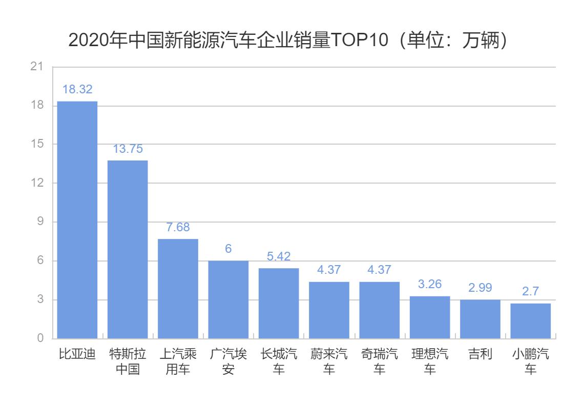 2020年中国新能源汽车企业销量TOP10(单位:万辆).png
